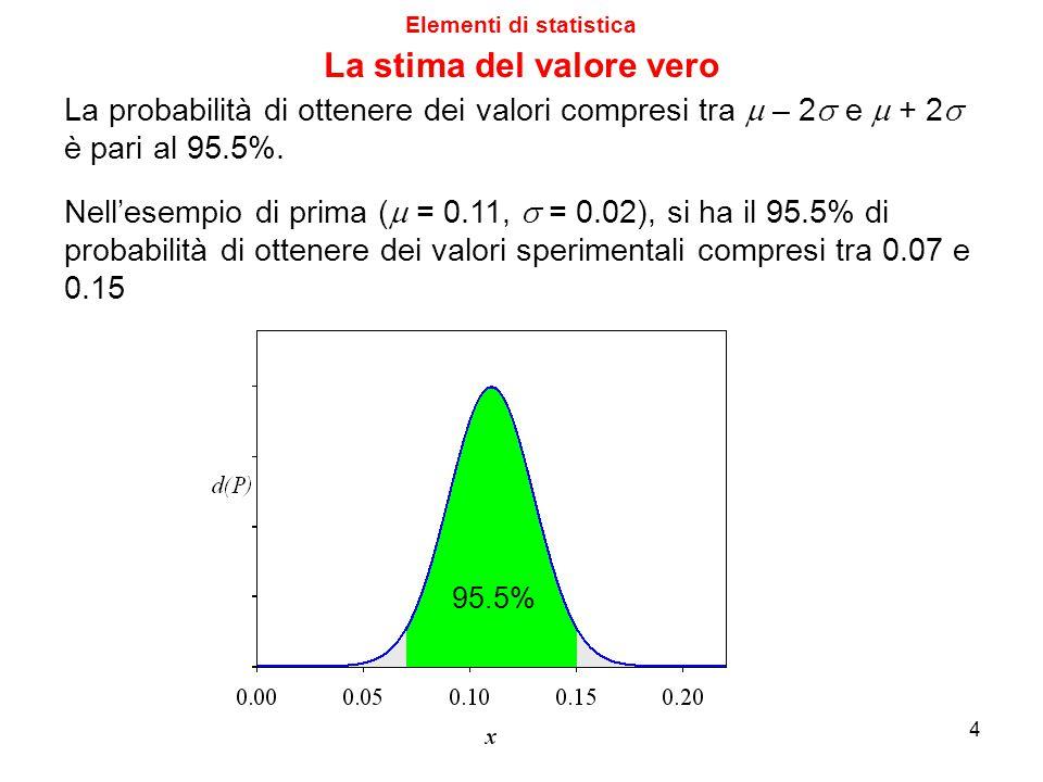 La probabilità di ottenere dei valori compresi tra  – 2  e  + 2  è pari al 95.5%. 95.5% Nell'esempio di prima (  = 0.11,  = 0.02), si ha il 95.5