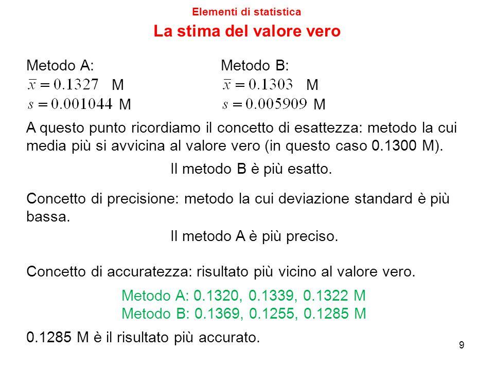 Elementi di statistica La stima del valore vero 9 Metodo A: M M M M Metodo B: A questo punto ricordiamo il concetto di esattezza: metodo la cui media più si avvicina al valore vero (in questo caso 0.1300 M).