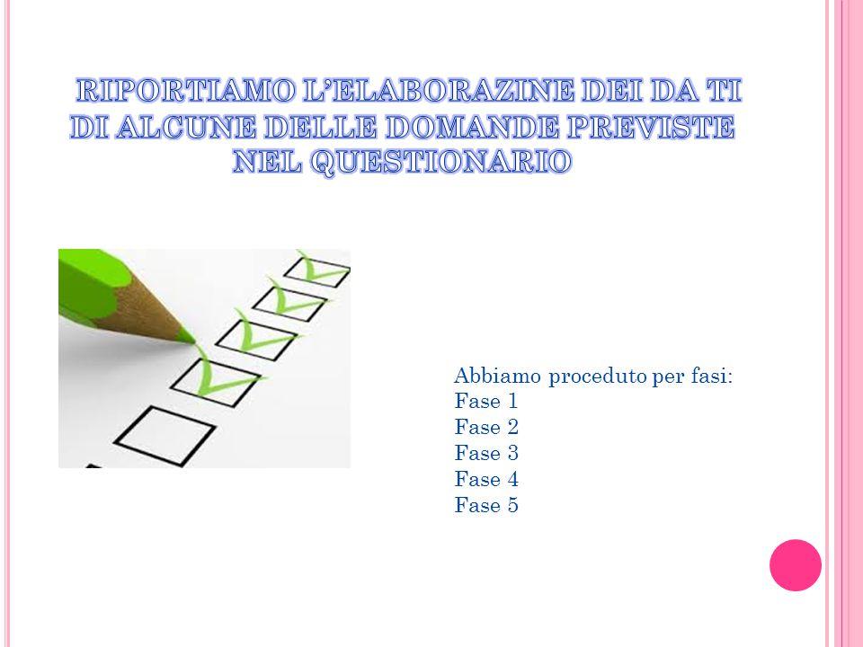 Abbiamo proceduto per fasi: Fase 1 Fase 2 Fase 3 Fase 4 Fase 5
