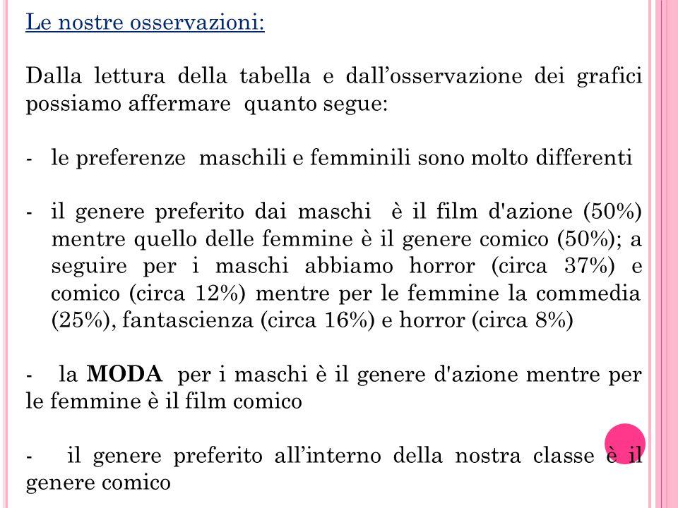 Le nostre osservazioni: Dalla lettura della tabella e dall'osservazione dei grafici possiamo affermare quanto segue: -le preferenze maschili e femmini