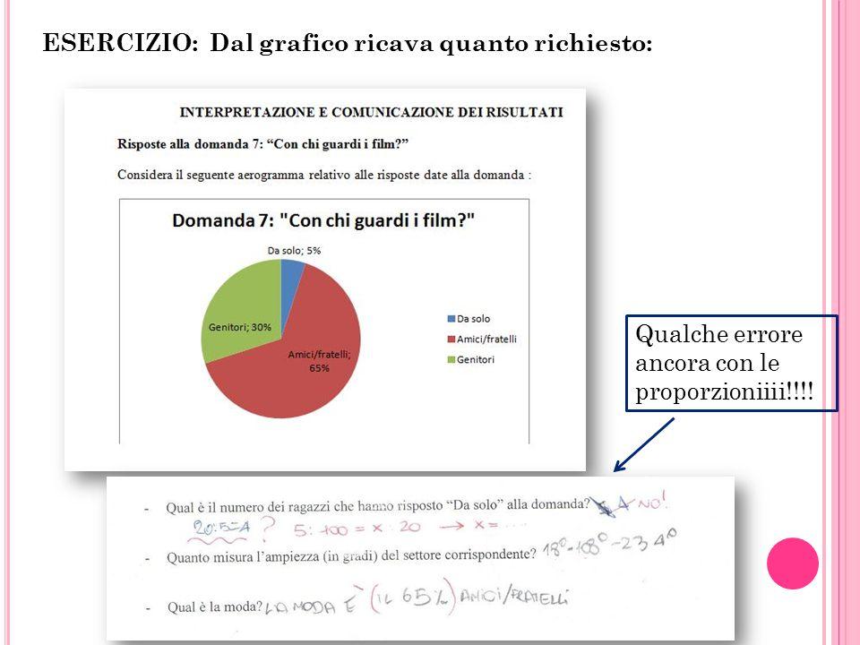 Qualche errore ancora con le proporzioniiii!!!! ESERCIZIO: Dal grafico ricava quanto richiesto: