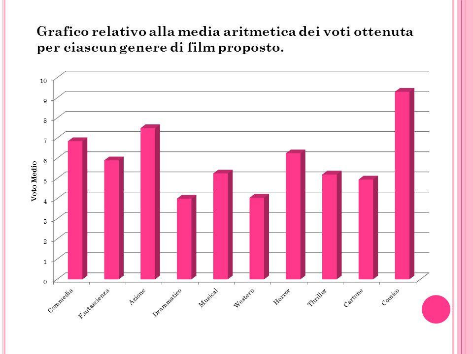Grafico relativo alla media aritmetica dei voti ottenuta per ciascun genere di film proposto.