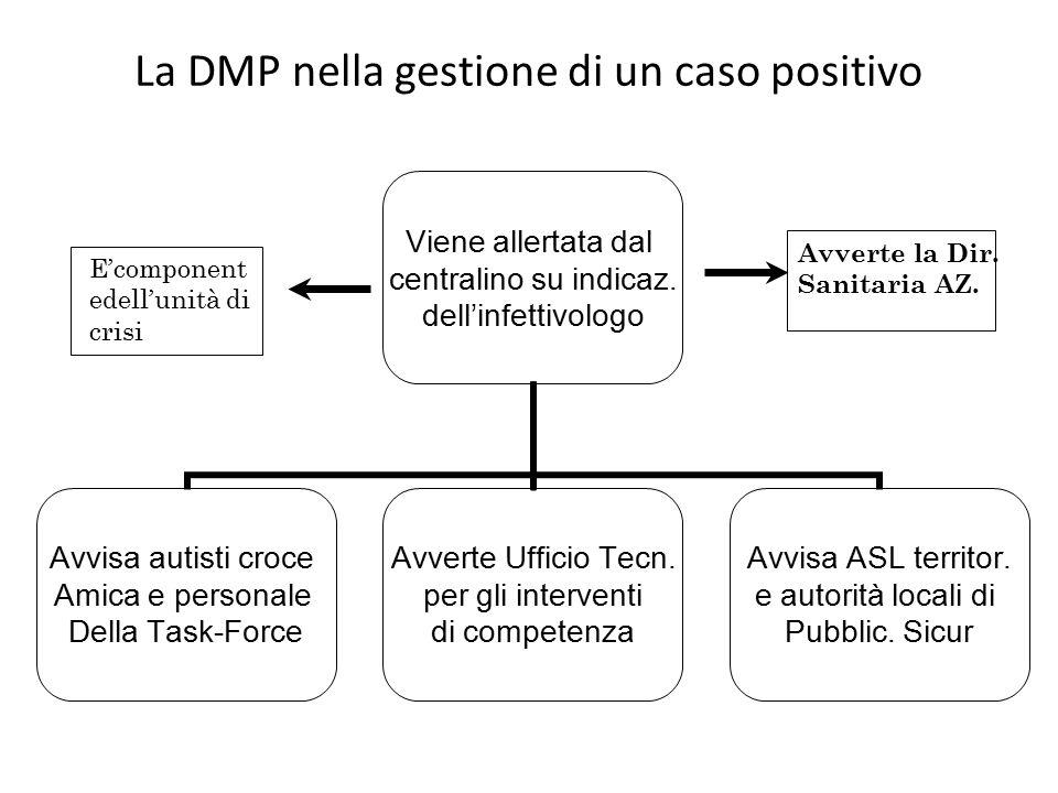 La DMP nella gestione di un caso positivo Viene allertata dal centralino su indicaz.