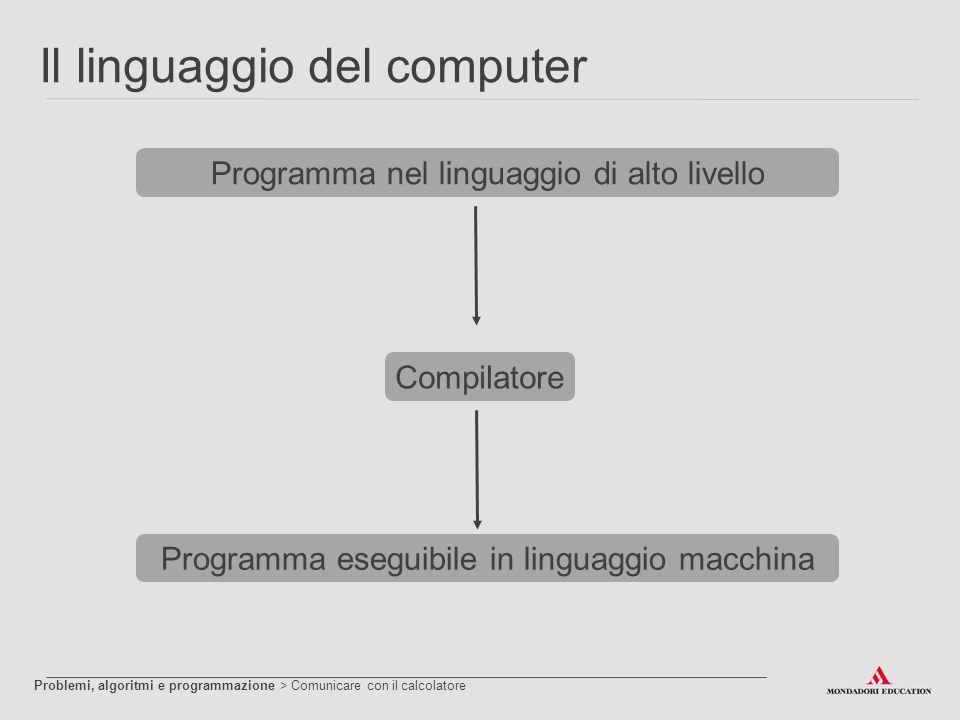 Il linguaggio del computer CompilatoreProgramma eseguibile in linguaggio macchinaProgramma nel linguaggio di alto livello Problemi, algoritmi e progra