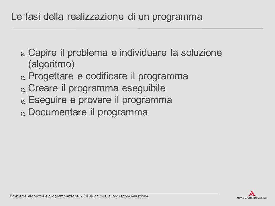 Le fasi della realizzazione di un programma  Capire il problema e individuare la soluzione (algoritmo)  Progettare e codificare il programma  Crear