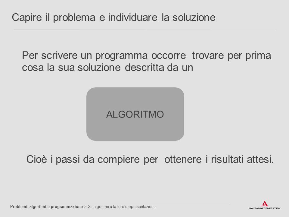 Capire il problema e individuare la soluzione Per scrivere un programma occorre trovare per prima cosa la sua soluzione descritta da un ALGORITMO Cioè