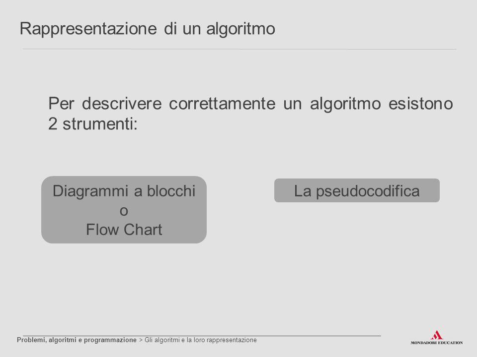Rappresentazione di un algoritmo Per descrivere correttamente un algoritmo esistono 2 strumenti: Diagrammi a blocchi o Flow Chart La pseudocodifica Pr