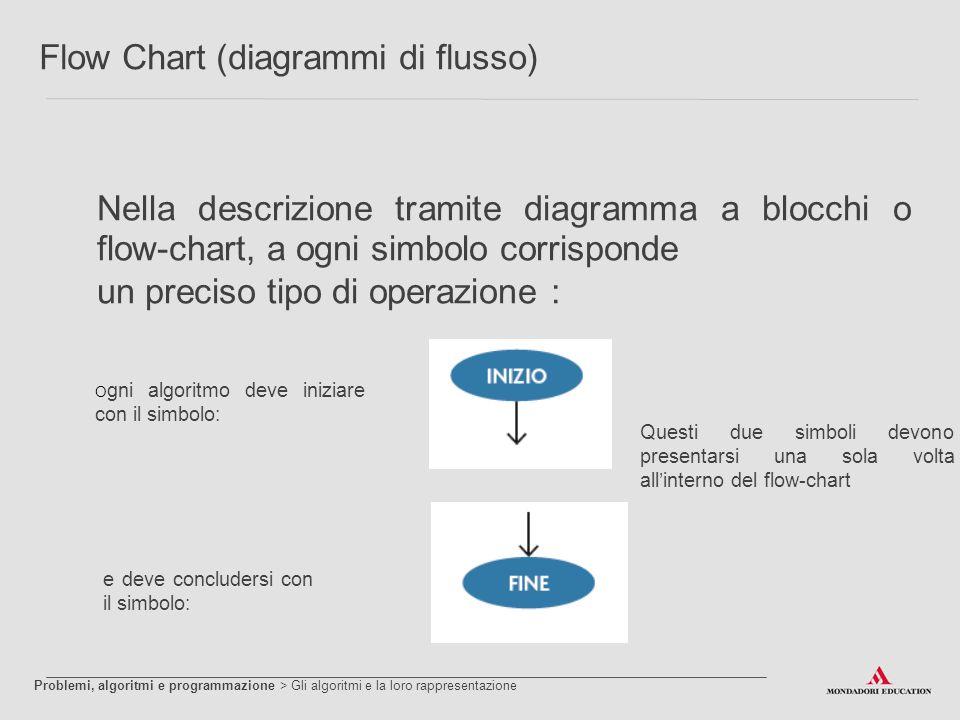 Flow Chart (diagrammi di flusso) Nella descrizione tramite diagramma a blocchi o flow-chart, a ogni simbolo corrisponde un preciso tipo di operazione
