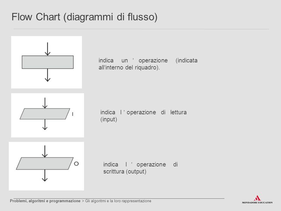 Flow Chart (diagrammi di flusso) indica un'operazione (indicata all'interno del riquadro). indica l'operazione di lettura (input) indica l'operazione