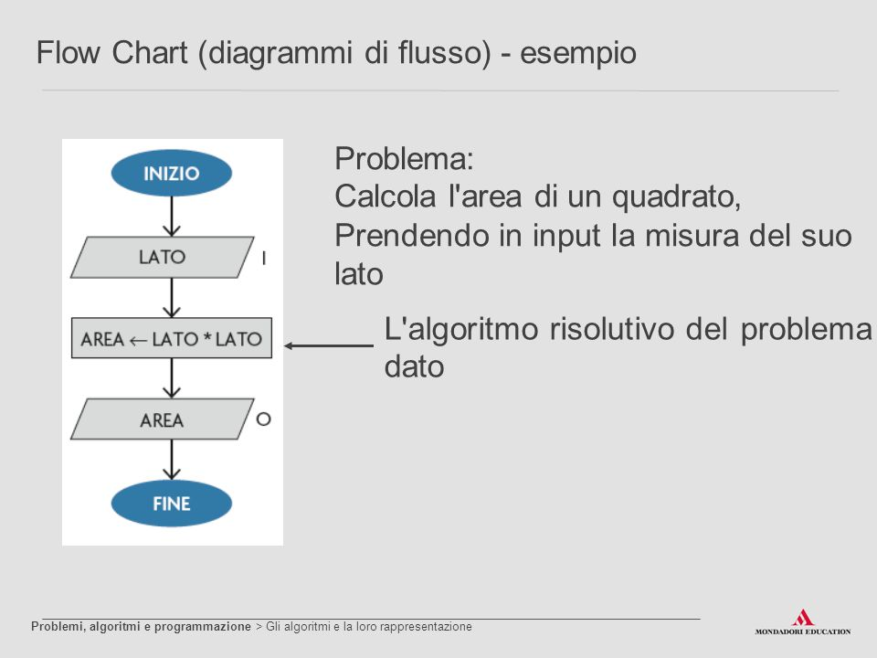 Flow Chart (diagrammi di flusso) - esempio Problema: Calcola l'area di un quadrato, Prendendo in input la misura del suo lato L'algoritmo risolutivo d