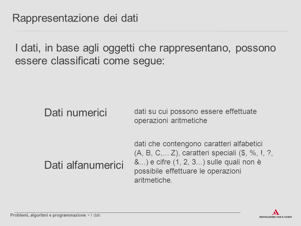 Rappresentazione dei dati I dati, in base agli oggetti che rappresentano, possono essere classificati come segue: Dati numerici Dati alfanumerici dati