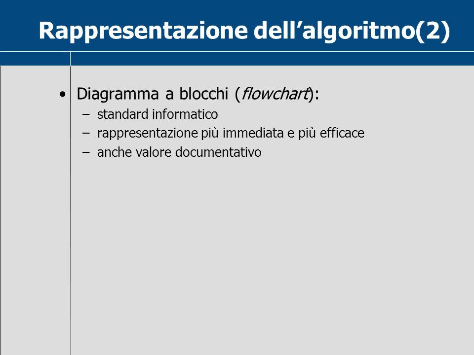 Rappresentazione dell'algoritmo(2) Diagramma a blocchi (flowchart): –standard informatico –rappresentazione più immediata e più efficace –anche valore documentativo