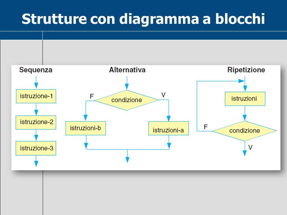 Strutture con diagramma a blocchi