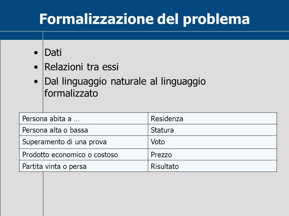 Formalizzazione del problema Dati Relazioni tra essi Dal linguaggio naturale al linguaggio formalizzato Persona abita a …Residenza Persona alta o bass