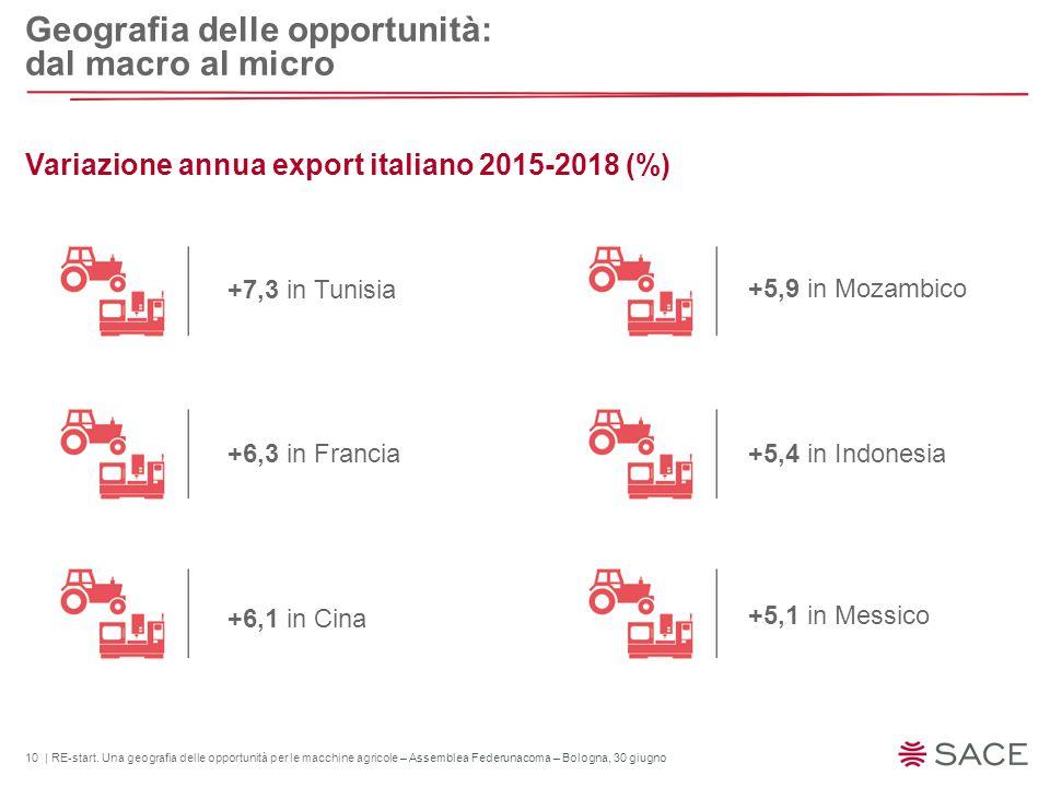 10 | RE-start. Una geografia delle opportunità per le macchine agricole – Assemblea Federunacoma – Bologna, 30 giugno Variazione annua export italiano