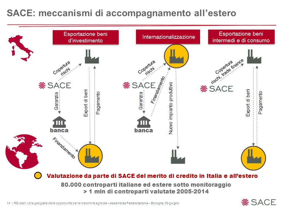 14 | RE-start. Una geografia delle opportunità per le macchine agricole – Assemblea Federunacoma – Bologna, 30 giugno SACE: meccanismi di accompagname