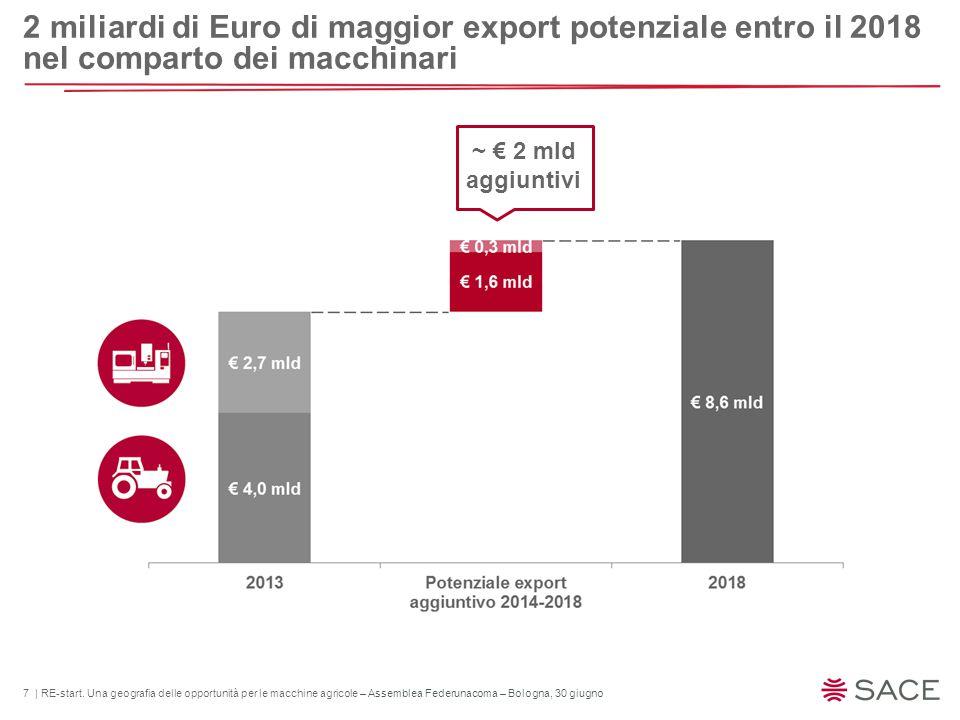 7 | RE-start. Una geografia delle opportunità per le macchine agricole – Assemblea Federunacoma – Bologna, 30 giugno 2 miliardi di Euro di maggior exp