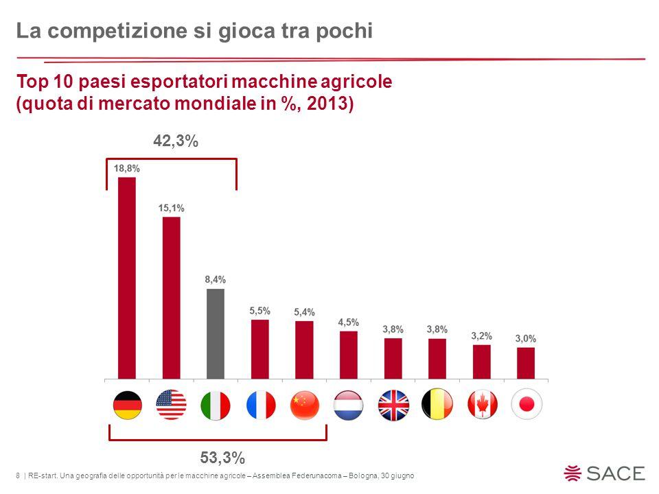 8 | RE-start. Una geografia delle opportunità per le macchine agricole – Assemblea Federunacoma – Bologna, 30 giugno Top 10 paesi esportatori macchine