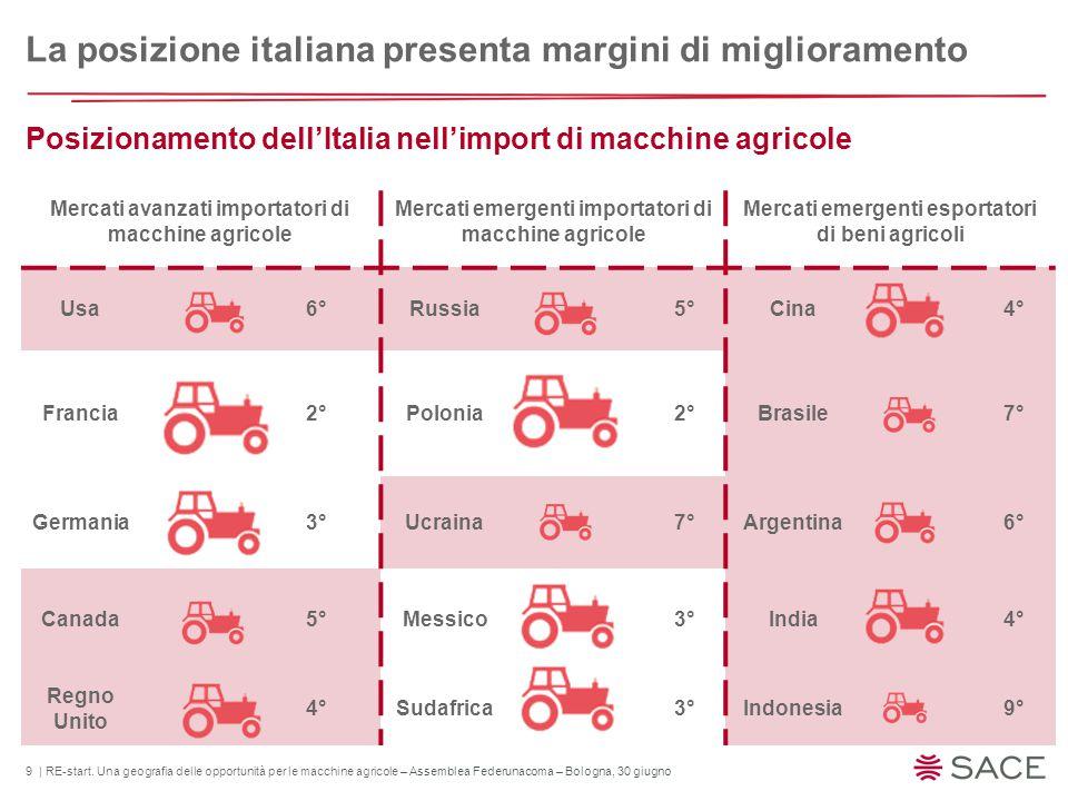 9 | RE-start. Una geografia delle opportunità per le macchine agricole – Assemblea Federunacoma – Bologna, 30 giugno Posizionamento dell'Italia nell'i