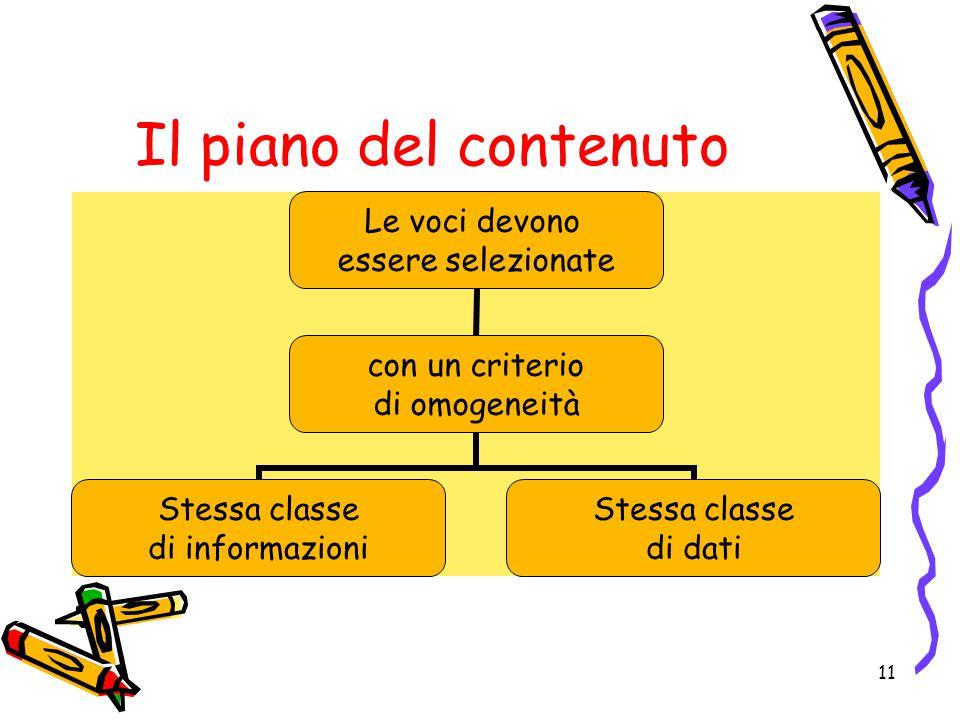 Il piano del contenuto Le voci devono essere selezionate con un criterio di omogeneità Stessa classe di informazioni Stessa classe di dati 11
