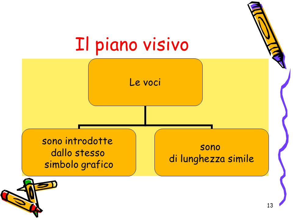 Il piano visivo Le voci sono introdotte dallo stesso simbolo grafico sono di lunghezza simile 13