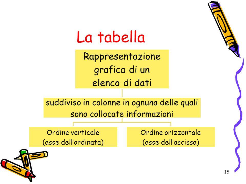 La tabella Rappresentazione grafica di un elenco di dati suddiviso in colonne in ognuna delle quali sono collocate informazioni Ordine verticale (asse dell'ordinata) Ordine orizzontale (asse dell'ascissa) 15