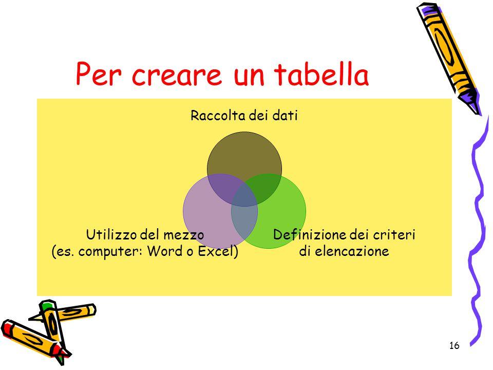 Per creare un tabella Raccolta dei dati Definizione dei criteri di elencazione Utilizzo del mezzo (es.