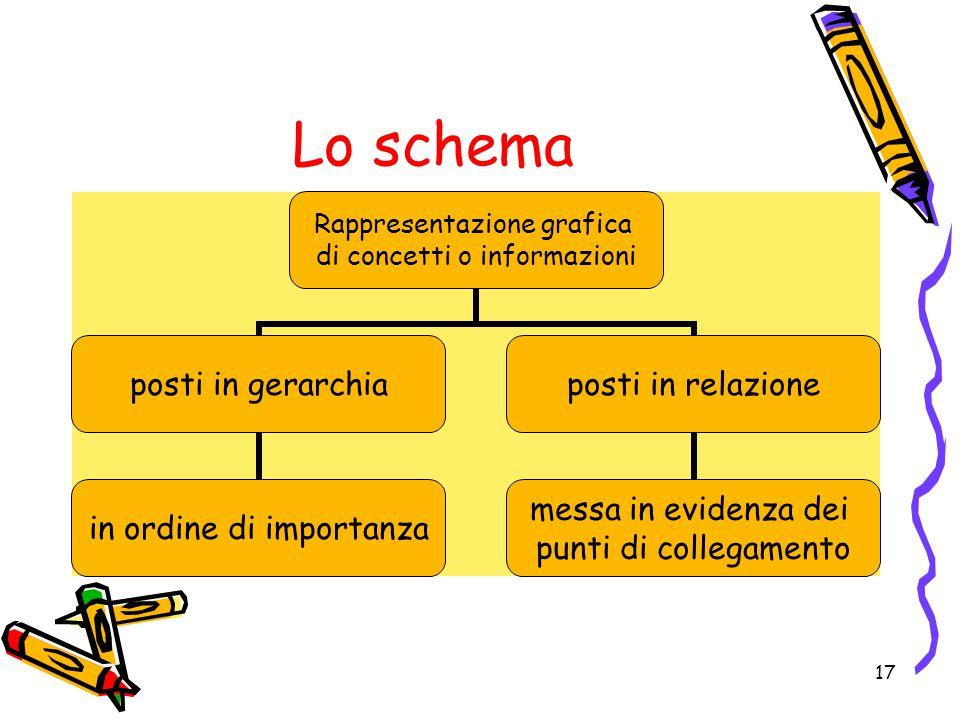 Lo schema Rappresentazione grafica di concetti o informazioni posti in gerarchia in ordine di importanza posti in relazione messa in evidenza dei punti di collegamento 17