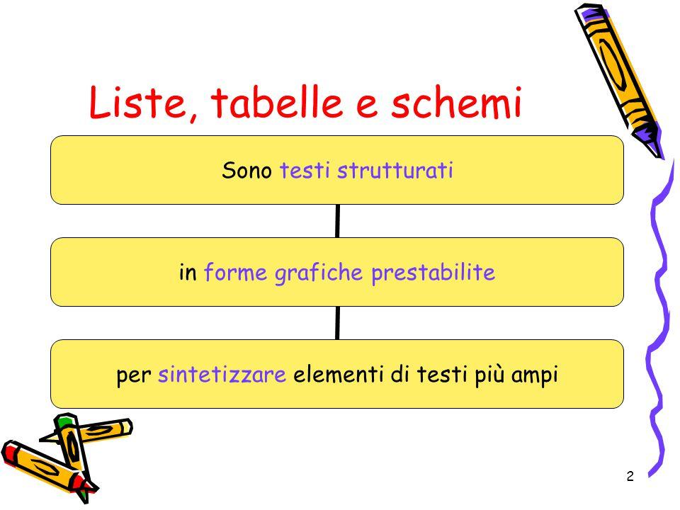 Liste, tabelle e schemi Sono testi strutturati in forme grafiche prestabilite per sintetizzare elementi di testi più ampi 2