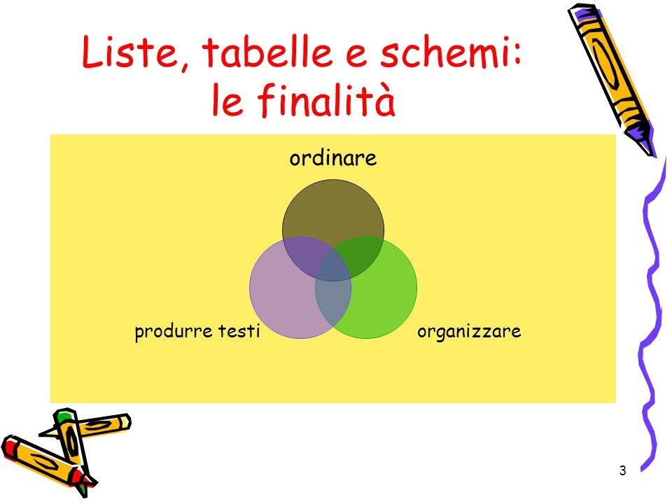 Liste, tabelle e schemi: le finalità ordinare organizzare produrre testi 3