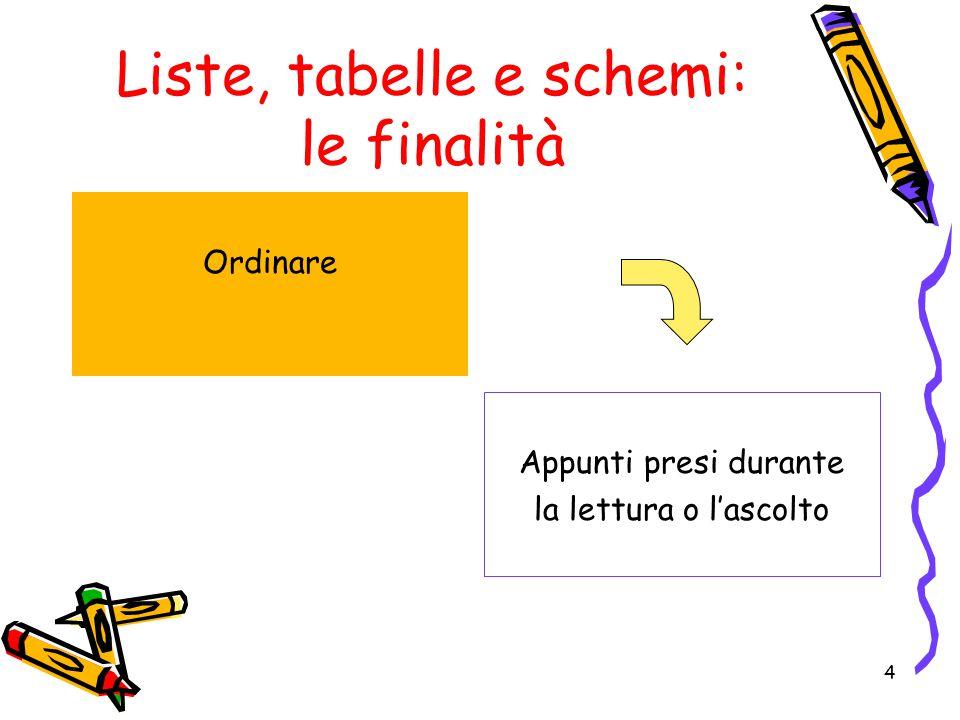 Liste, tabelle e schemi: le finalità Ordinare Appunti presi durante la lettura o l'ascolto 4