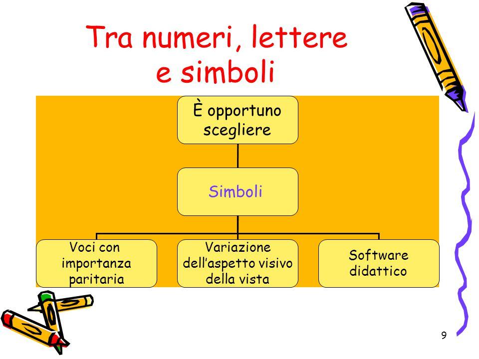 Tra numeri, lettere e simboli È opportuno scegliere Simboli Voci con importanza paritaria Variazione dell'aspetto visivo della vista Software didattico 9