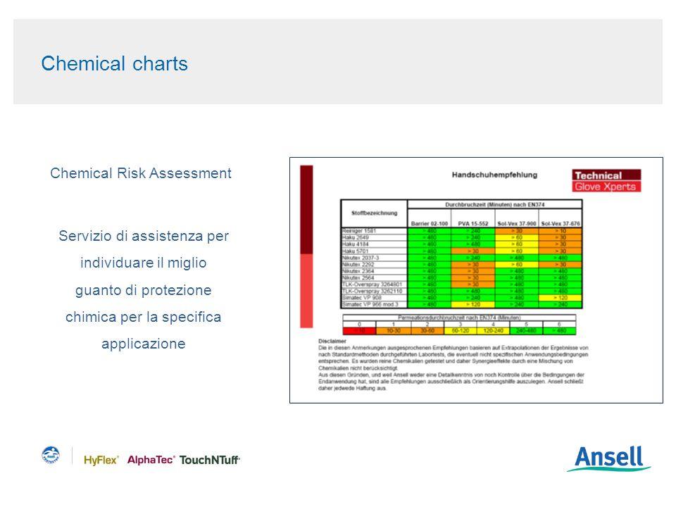 Chemical charts Chemical Risk Assessment Servizio di assistenza per individuare il miglio guanto di protezione chimica per la specifica applicazione