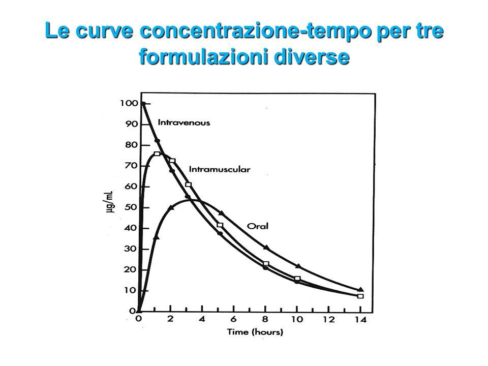 Le curve concentrazione-tempo per tre formulazioni diverse