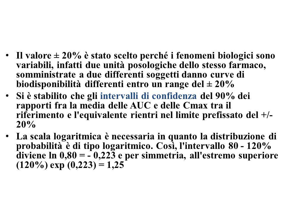 Il valore ± 20% è stato scelto perché i fenomeni biologici sono variabili, infatti due unità posologiche dello stesso farmaco, somministrate a due differenti soggetti danno curve di biodisponibilità differenti entro un range del ± 20% Si è stabilito che gli intervalli di confidenza del 90% dei rapporti fra la media delle AUC e delle Cmax tra il riferimento e l equivalente rientri nel limite prefissato del +/- 20% La scala logaritmica è necessaria in quanto la distribuzione di probabilità è di tipo logaritmico.