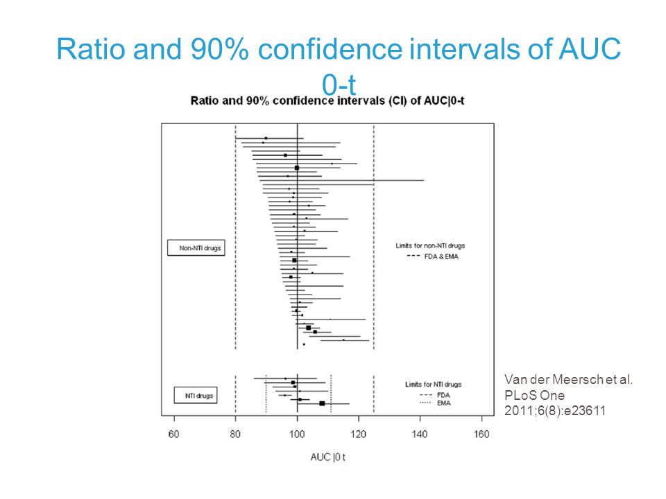 Ratio and 90% confidence intervals of AUC 0-t Van der Meersch et al. PLoS One 2011;6(8):e23611