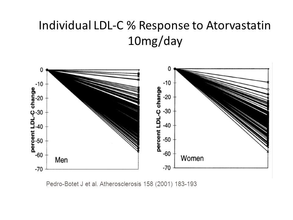Individual LDL-C % Response to Atorvastatin 10mg/day Pedro-Botet J et al. Atherosclerosis 158 (2001) 183-193