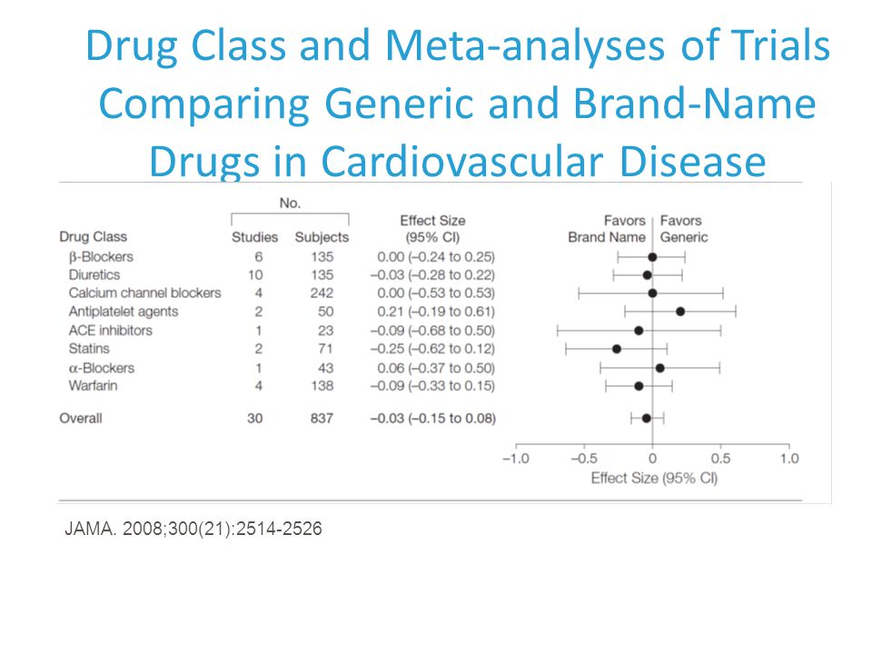 Drug Class and Meta-analyses of Trials Comparing Generic and Brand-Name Drugs in Cardiovascular Disease JAMA.