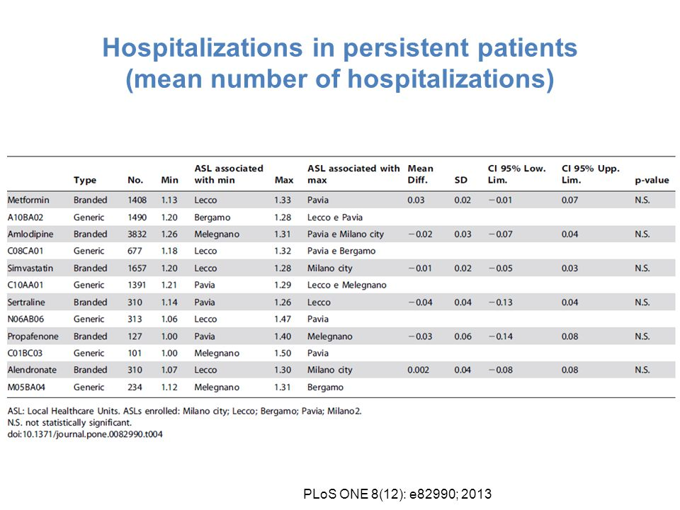 Hospitalizations in persistent patients (mean number of hospitalizations) PLoS ONE 8(12): e82990; 2013