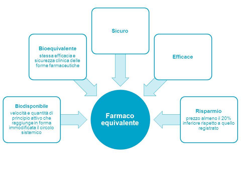 Farmaco equivalente Biodisponibile velocità e quantità di principio attivo che raggiunge in forma immodificata il circolo sistemico Bioequivalente stessa efficacia e sicurezza clinica delle forme farmaceutiche SicuroEfficace Risparmio prezzo almeno il 20% inferiore rispetto a quello registrato