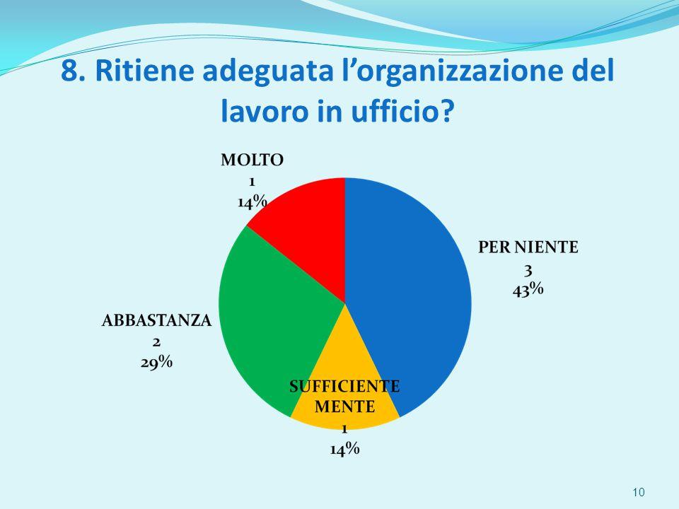 8. Ritiene adeguata l'organizzazione del lavoro in ufficio 10