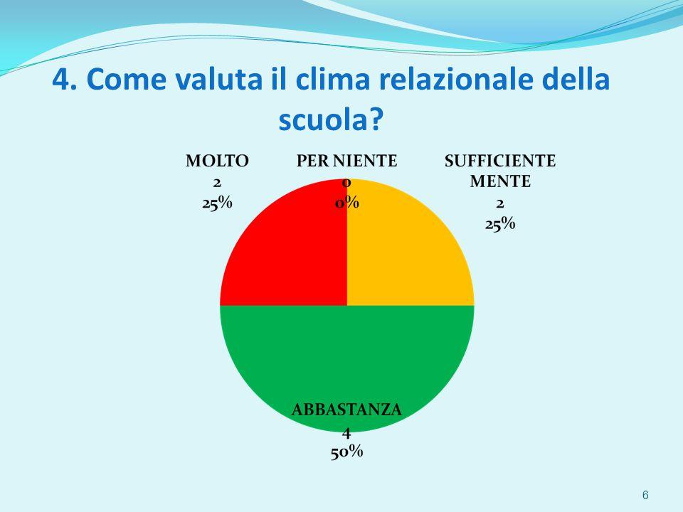 4. Come valuta il clima relazionale della scuola 6