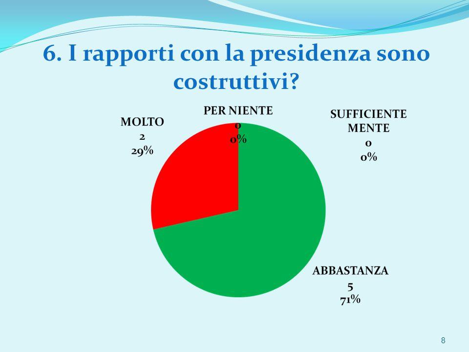 6. I rapporti con la presidenza sono costruttivi 8