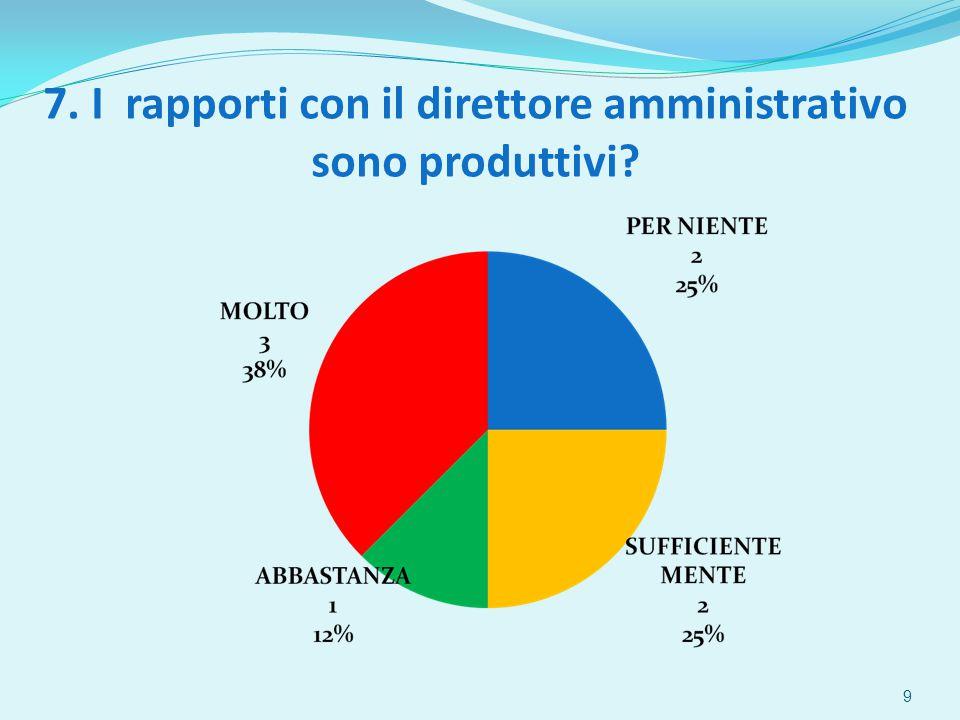 8. Ritiene adeguata l'organizzazione del lavoro in ufficio? 10