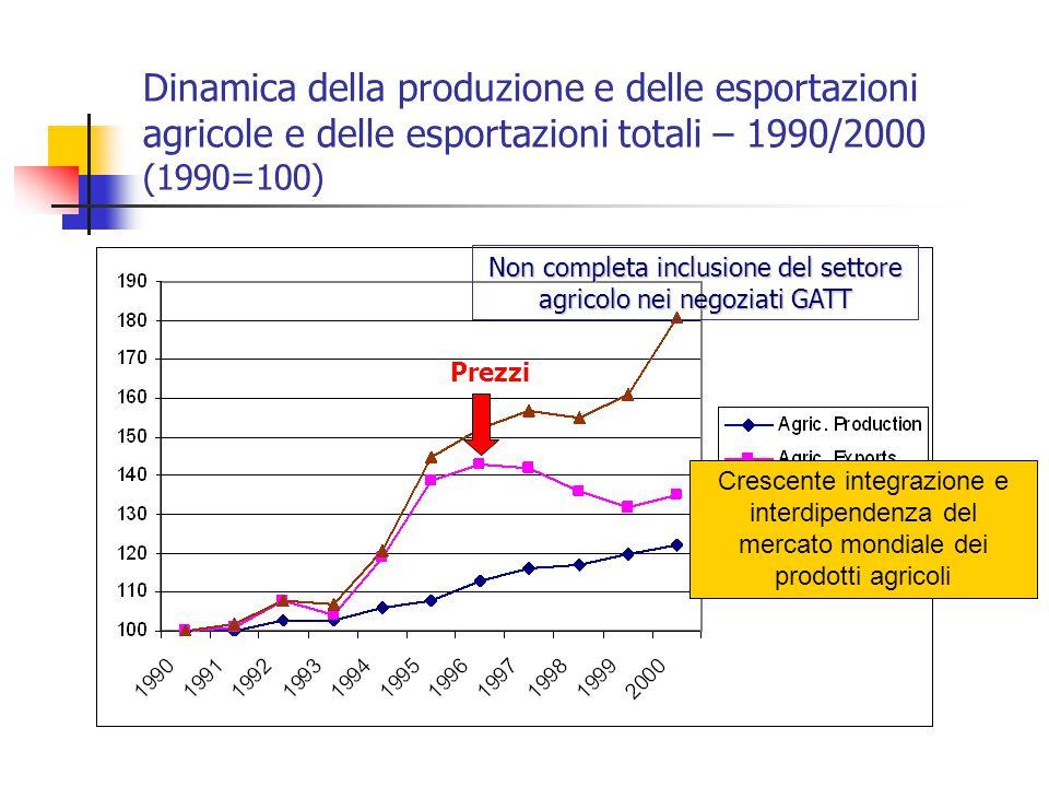 Dinamica della produzione e delle esportazioni agricole e delle esportazioni totali – 1990/2000 (1990=100) Non completa inclusione del settore agricol