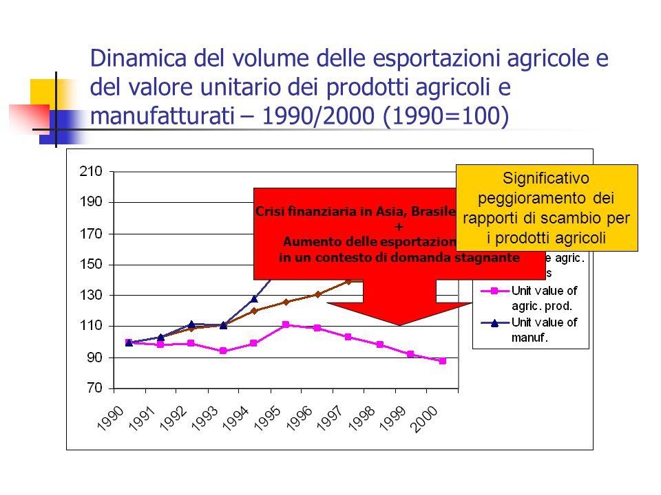Dinamica del volume delle esportazioni agricole e del valore unitario dei prodotti agricoli e manufatturati – 1990/2000 (1990=100) Crisi finanziaria i