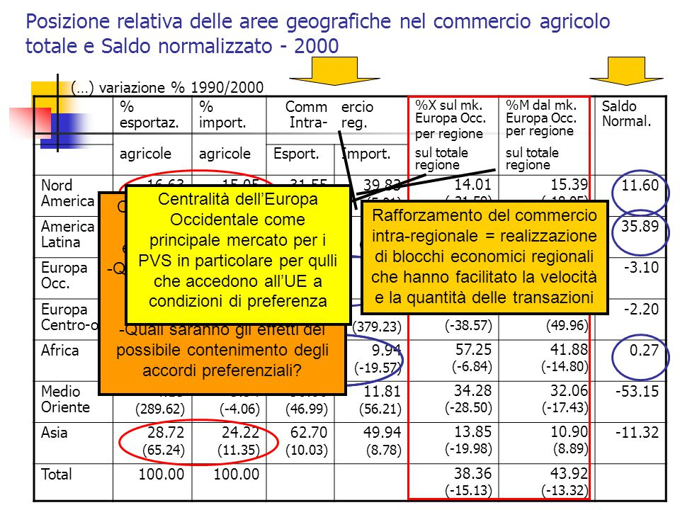 Posizione relativa delle aree geografiche nel commercio agricolo totale e Saldo normalizzato - 2000 % esportaz. % import. Comm Intra- ercio reg. %X su