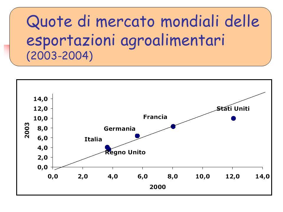Quote di mercato mondiali delle esportazioni agroalimentari (2003-2004)