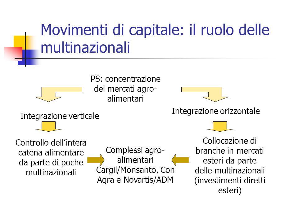 Movimenti di capitale: il ruolo delle multinazionali PS: concentrazione dei mercati agro- alimentari Integrazione verticale Integrazione orizzontale C