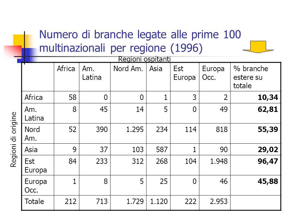 Numero di branche legate alle prime 100 multinazionali per regione (1996) AfricaAm. Latina Nord Am.AsiaEst Europa Europa Occ. % branche estere su tota